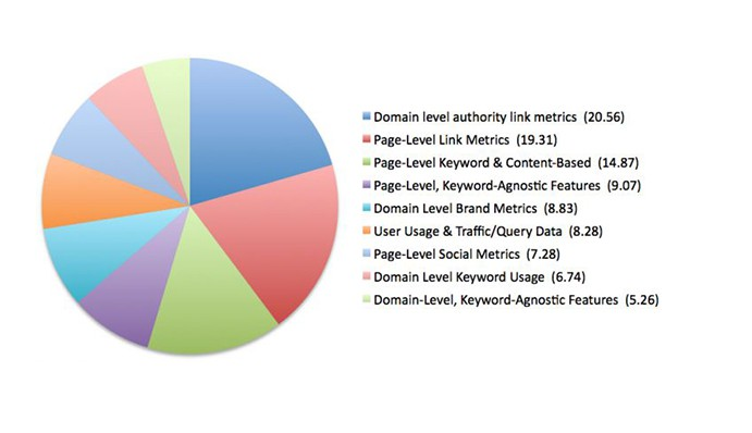 Friday Happy Hour: Study Ranks Top Factors Contributing To Your Site's SEO